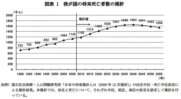 死亡人口推移予測