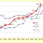 テレビ視聴率の調査方法とテレビ広告はなぜ高いのか