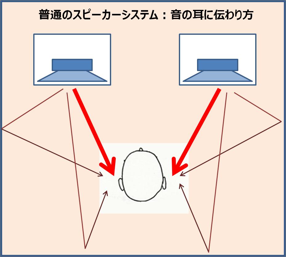 音の伝わり方1