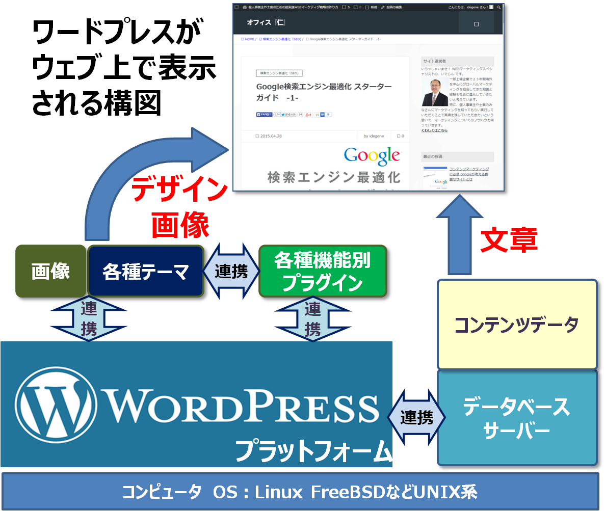 wordpressの構造