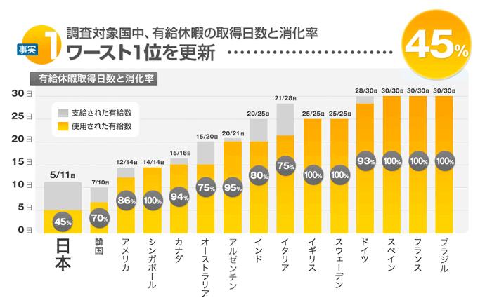 有給休暇の取得日数と取得率