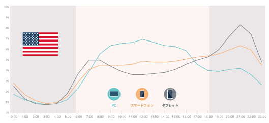 米国では日本のように昼の時間帯にコンテンツ消費の突出したピーク時間はないが、日本同様にPCからのコンテンツ消費は日中に多く、スマートフォンからのコンテンツ消費は夜に多い傾向。