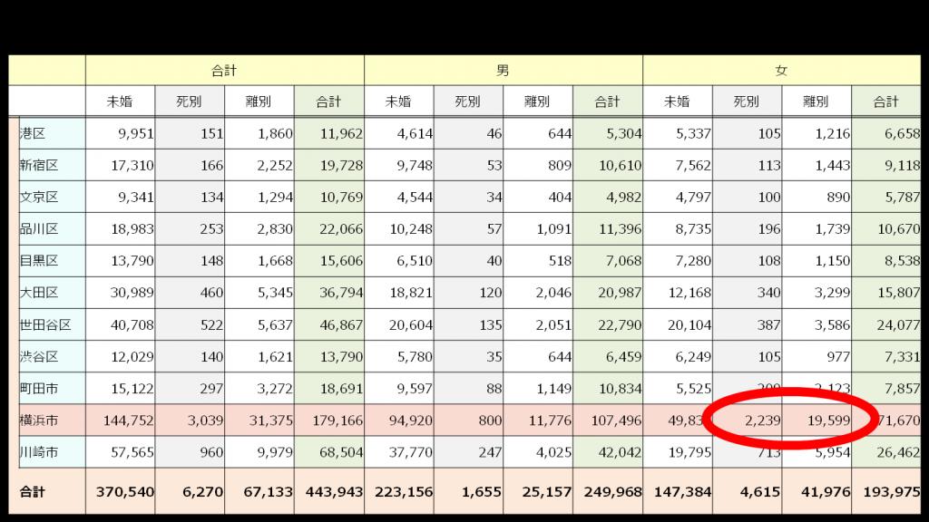 横浜市婚活市場規模