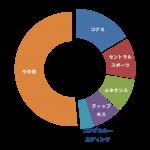 パワーポイントやエクセルで作った図表をブログに表示させる方法