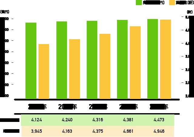 株式会社チップネスが新卒採用向けに公表している2012年から2016年までのフィットネス業界の売上高と施設数グラフ