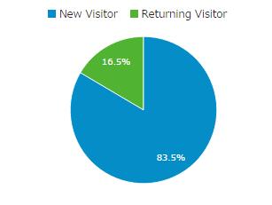 訪問者のロイヤリティーを示す円グラフ