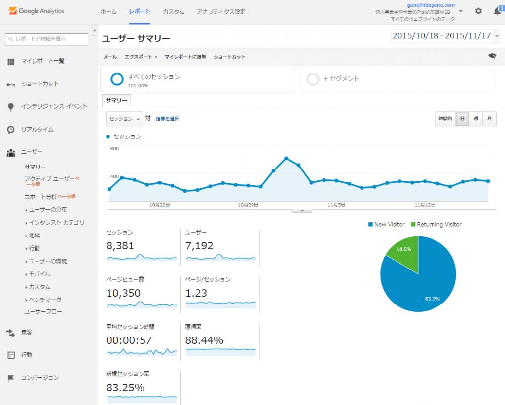 analytics Default page