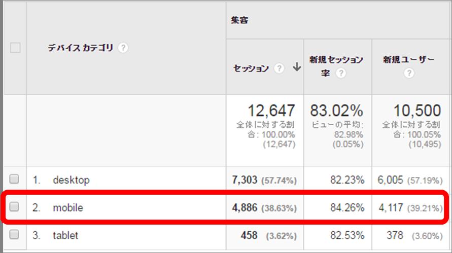 Google Analytics モバイルアクセス率分析