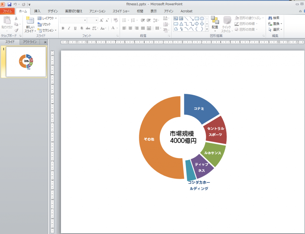エクセルで作った円グラフをパワーポイントに貼り付ける