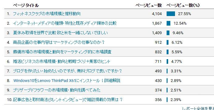 このサイトの人気記事top10