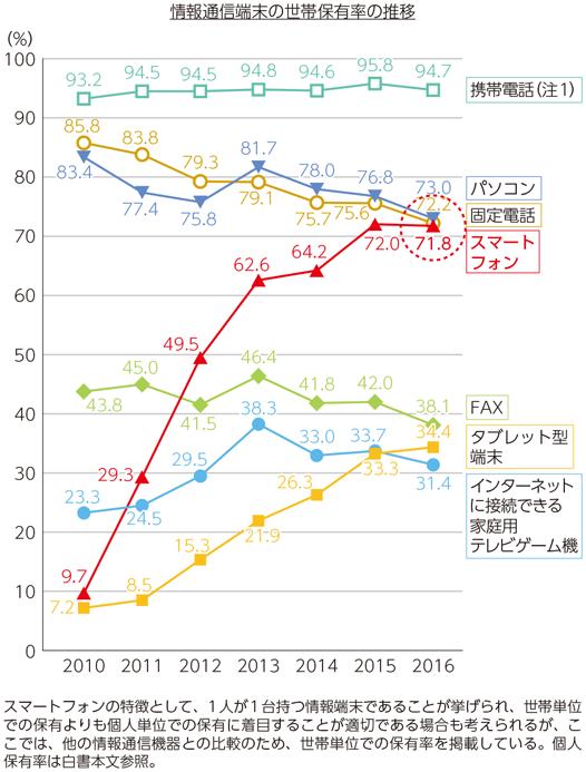 平成29年版 情報通信白書の情報通信端末の世帯保有率の推移グラフ