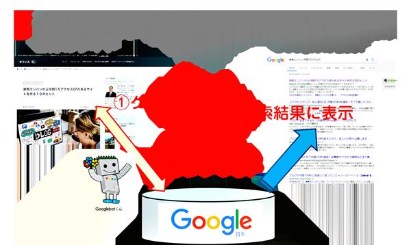 あなたのブログの記事が検索エンジンの検索結果に表示される仕組みを図にしてみました
