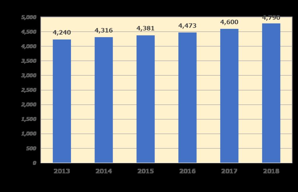 フィットネスクラブ業界の市場規模推移2013年~2018年